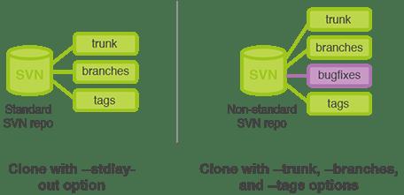 SVN standard et non standard