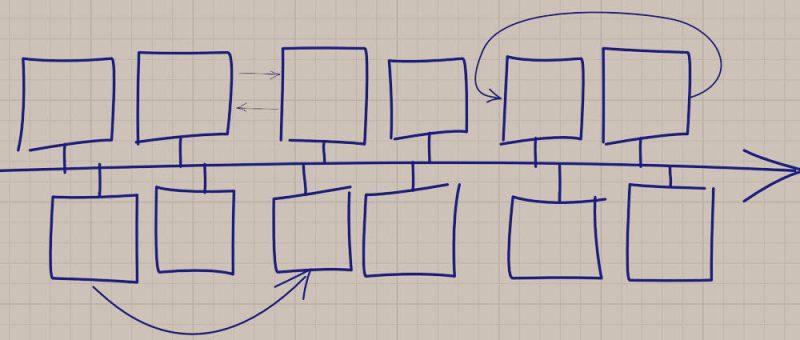 Skizze Der Über-Plan