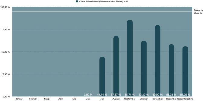 Grafische Darstellung Quote Pünktlichkeit 2020