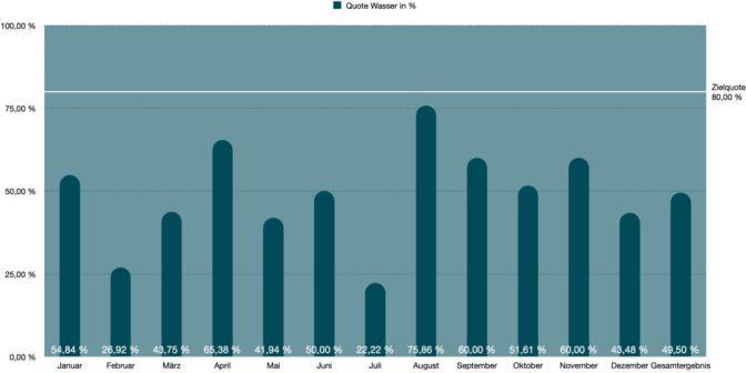 Grafische Darstellung Quote Wasser 2020