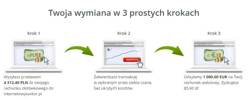 3_kroki_internetowykantor