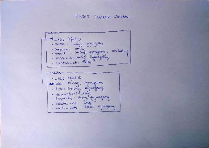 Planowanie tabel i kolumn bazy danych