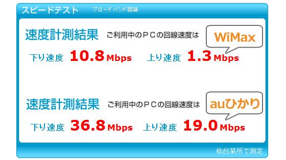 WiMaxスピードテスト