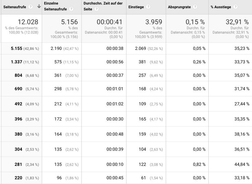 Bildschirmfoto 2019 01 18 um 15.38.41 1 - Google Analytics: Top 8 Berichte für Anfänger
