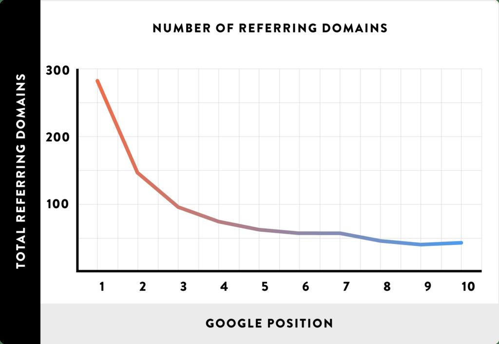 referring domains 1 1024x705 - AHREFS TEST: Wie du in 7 Tagen Testzeitraum das Maximum rausholst