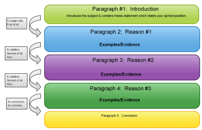 Purpose Of Thesis Statement In An Essay  Proposal Essay Sample also High School Entrance Essays Haitian Revolution Essay Small Essays In English
