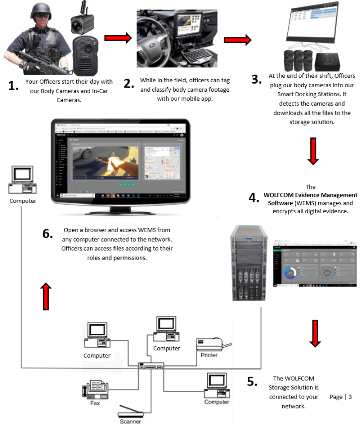 how to use the WOLFCOM 3rd Eye integrated wiith the complete WOLFCOM solution