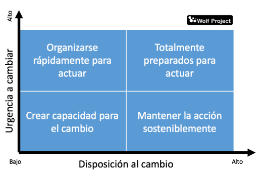 matriz-para-cambio