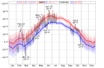 temperature_temperature_f