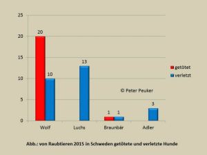 Statistik Raubtierübergriffe 2015 in Schweden (Copyright: Peter Peuker)