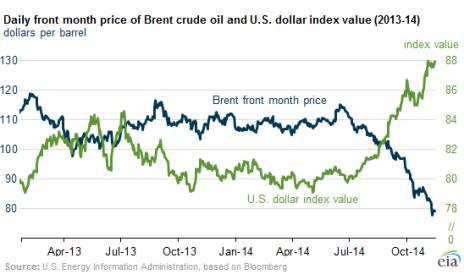 US-dollar-v-brent