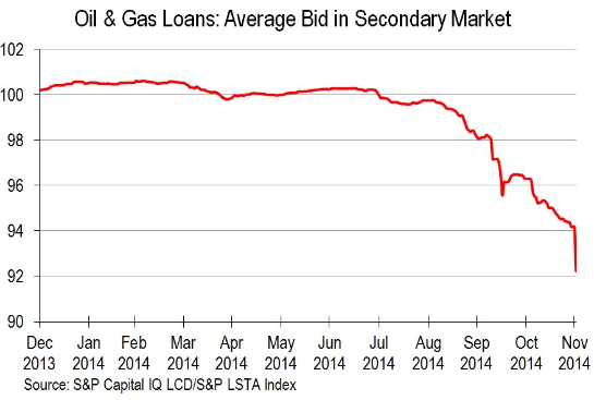 US-Leveraged-Loans-Oil_Gas-Dec-2013_Nov-2014