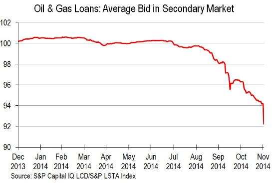 US-Leveraged-Loans-Oil_Gas-Dec-2013_Nov-2014
