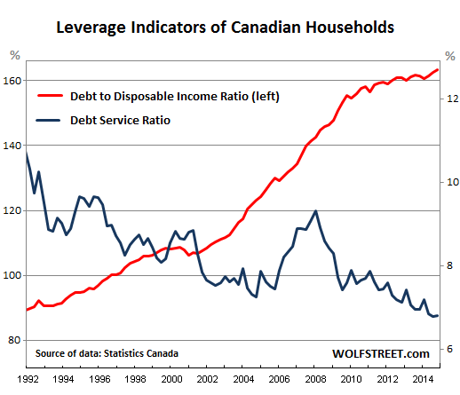 Canada-household-leverage-indicators-1992-2014_Q4