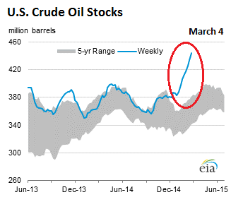 US-crude-oil-stocks-2015-03-04