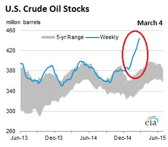 US-crude-oil-stocks-2015-03-04