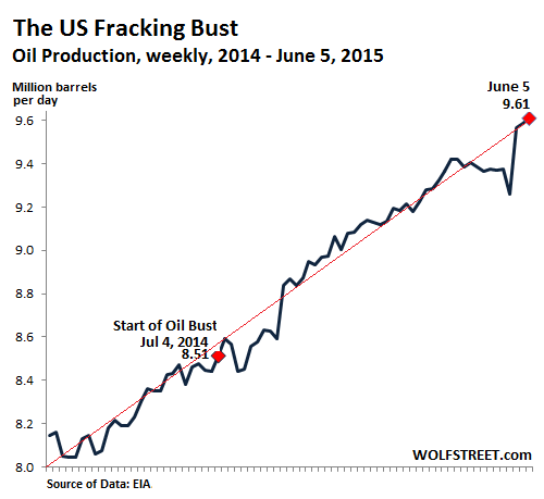 US-oil-production-weekly-2014-2015-06-05