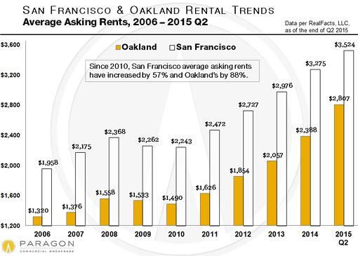 US-San-Francisco-Oakland-average-asking-rents-2006_2015-06