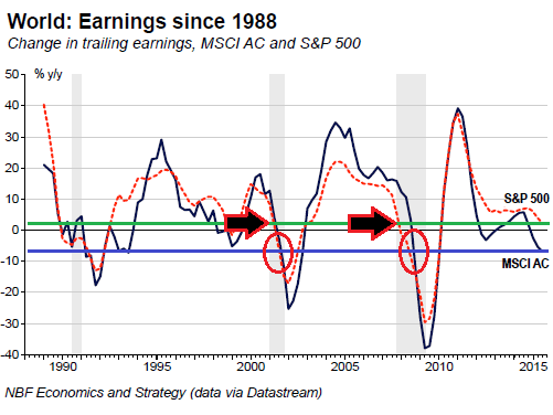 Global-earnings-SP-500-MSCI_AC-1988-2015