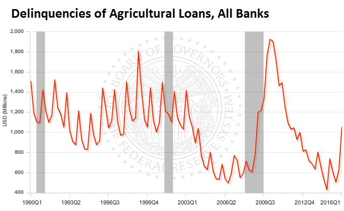 US-delinquencies-agricultural-loans-2016-q1