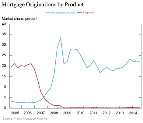 US-subprime-mortgages-insured-privately-v-government