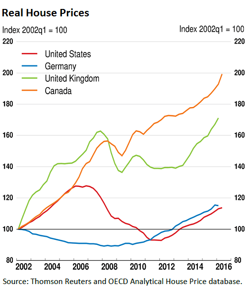 https://i2.wp.com/wolfstreet.com/wp-content/uploads/2016/09/Canada-house-price-changes-v-US-UK-Germany-OECD.png