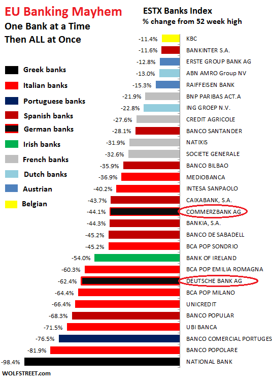 European Bank Shares loss