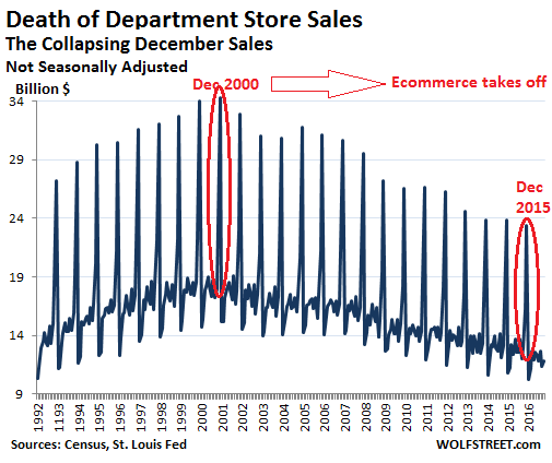 us-retail-department-stores-2016-10-not-seasonally-adjusted