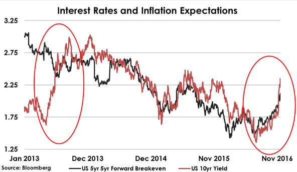 https://i2.wp.com/wolfstreet.com/wp-content/uploads/2016/11/US-treasury-10-yr-yield-v-inflation-expectations-2016-11-16.png