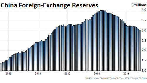 https://i2.wp.com/wolfstreet.com/wp-content/uploads/2017/01/China_Foreign-exchange-reserves.png