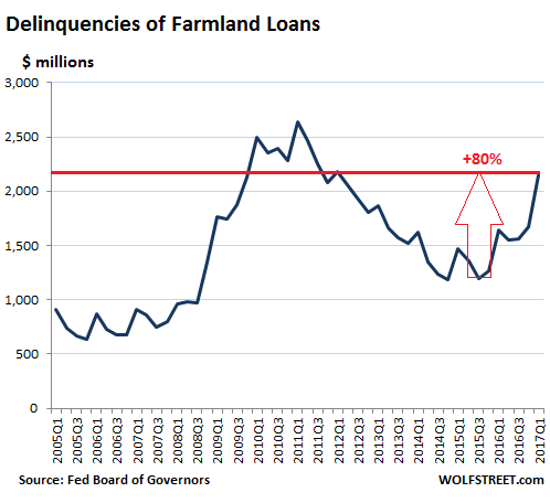 https://i2.wp.com/wolfstreet.com/wp-content/uploads/2017/05/US-ag-farmland-loan-delinquency-2017-Q1.png