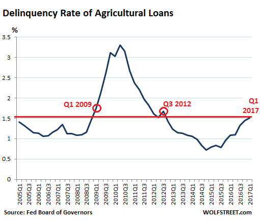 https://i2.wp.com/wolfstreet.com/wp-content/uploads/2017/05/US-ag-loan-delinquency-rate-2017-Q1.png