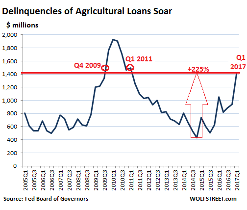 https://i2.wp.com/wolfstreet.com/wp-content/uploads/2017/05/US-ag-loan-delinquency_2017-Q1.png