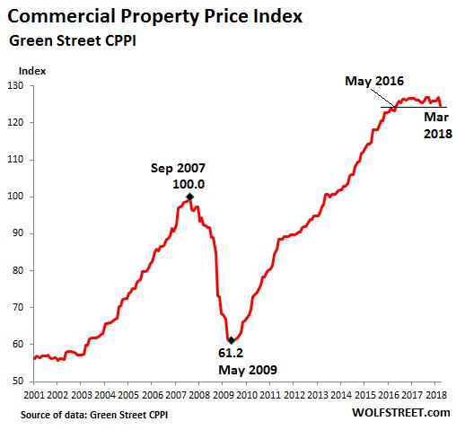 2008 Stock Market Graph Decline