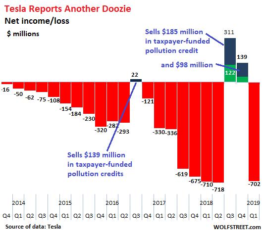 Tesla production/financial problems: Global electric car ...