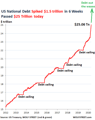 US National Debt Spiked by $1.5 trillion in 6 Weeks, to $25 ...