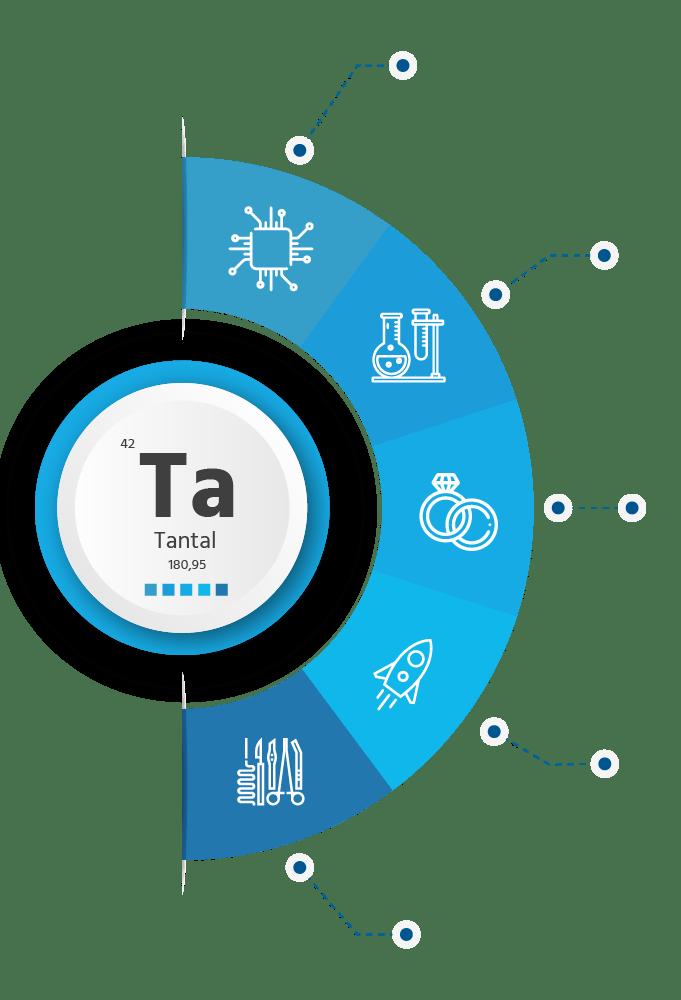 Tantal, použití a aplikace