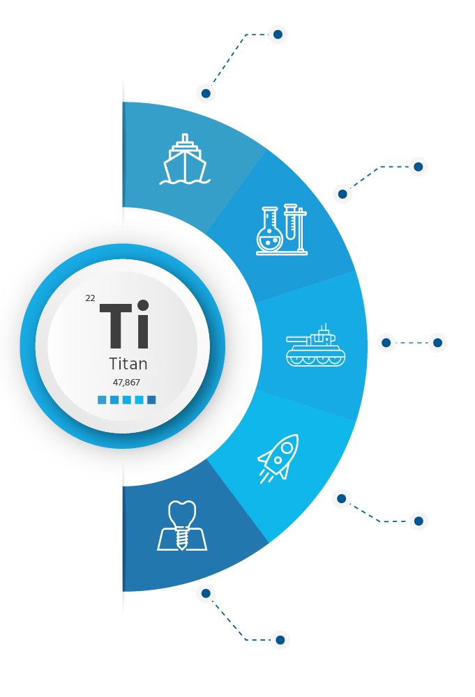 Titan, použití a aplikace