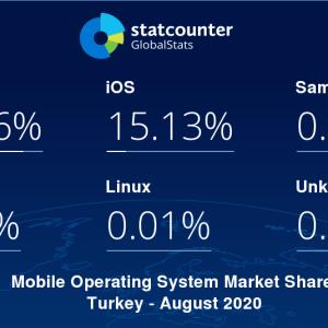 Türkiye Android ve iOS kullanım raporu