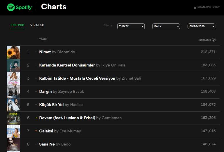 spotify-charts-tr - Spotify'da Türkiye'de en çok dinlenen şarkılar