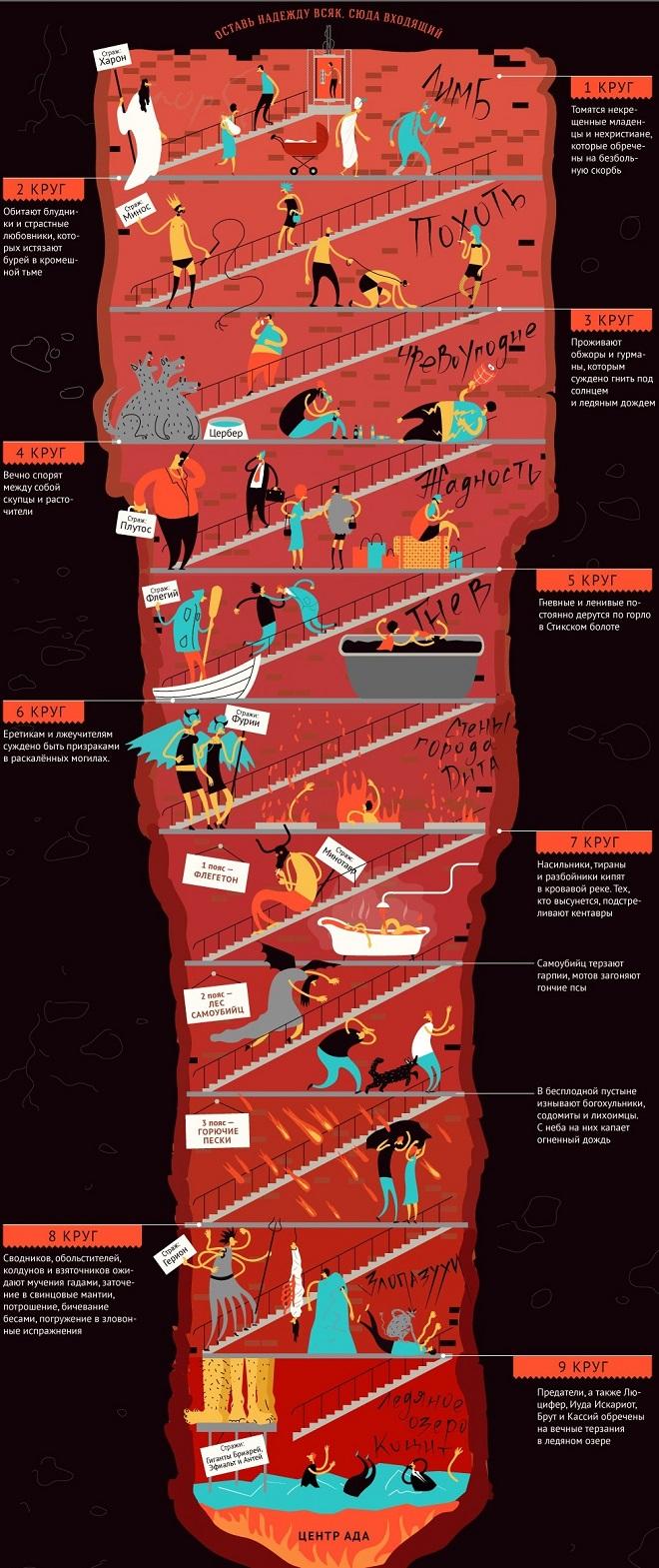 Les 9 Cercles De L'enfer : cercles, l'enfer, Cercles, D'Ada, Dante, Lisent., Quels, L'enfer