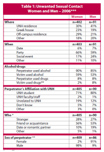 Unwanted Sexual Contact Women and Men
