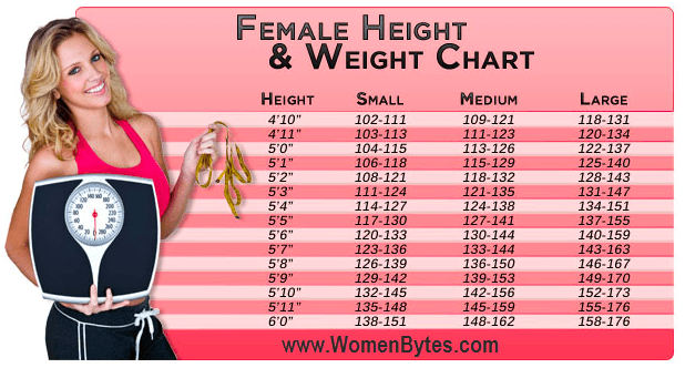 Mens Weight Chart By Age And Height Aprildearest