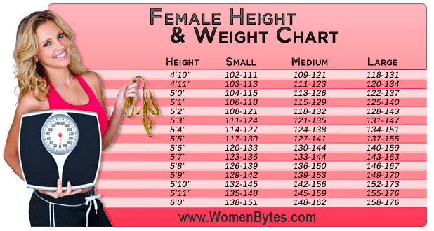 Ideal Weight With Height And Age Women Bytes