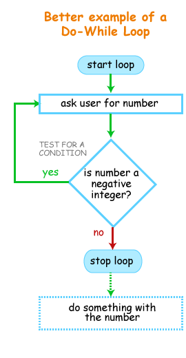 Better example of a do-while loop