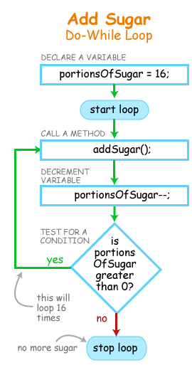Add Sugar Do-While Loop