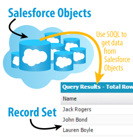 SOQL is used to query Salesforce objects and return record sets