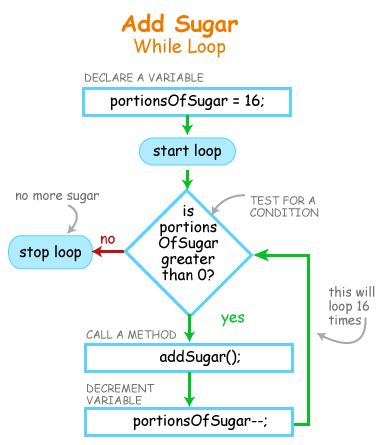 blog-ForLoop-WhileLoop