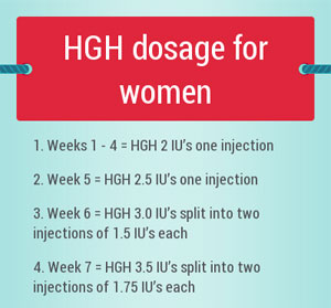 HGH dosage for Women