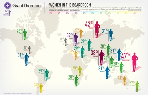 Increase in women on executive boards points to worldwide benefits